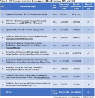 Table 2: CEF transport projects in Greece approved in calls between 2014 and 2016