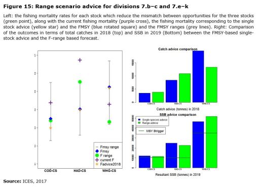 Figure 15: Range scenario advice for divisions 7.b–c and 7.e–k