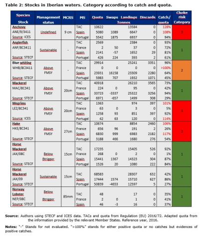 Table 2: Stocks in Iberian waters. Category according to catch and quota.