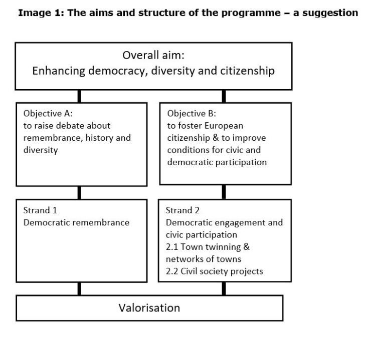 Image 1: The aims and structure of the programme – a suggestion