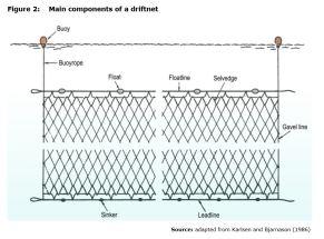 Figure 2: Main components of a driftnet