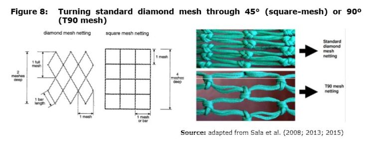 Figure 8: Turning standard diamond mesh through 45° (square-mesh) or 90º (T90 mesh)