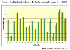 Figure 4. Combined market share of the five largest retailer chains (2004-2007)