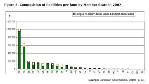 Figure 5. Composition of liabilities per farm by Member State in 2007