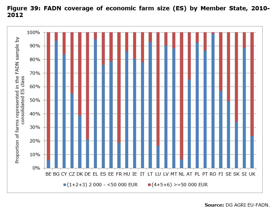 Figure 39: FADN coverage of economic farm size (ES) by Member State, 2010-2012