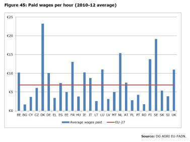 Figure 45: Paid wages per hour (2010-12 average)