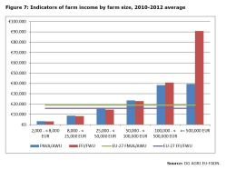 Figure 7: Indicators of farm income by farm size, 2010-2012 average