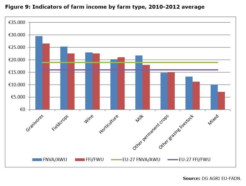 Figure 9: Indicators of farm income by farm type, 2010-2012 average
