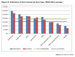 Figure 9: Indicators of farm income by farm type, 2010-2012 average