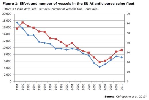 Figure 1: Effort and number of vessels in the EU Atlantic purse seine fleet