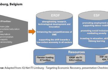 Figure 2: ITI - Limburg, Belgium