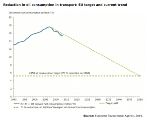 Reduction in oil consumption in transport: EU target and current trend