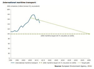 GHGs emissions from transport within the EU-28: targets and current trends. International maritime transport: