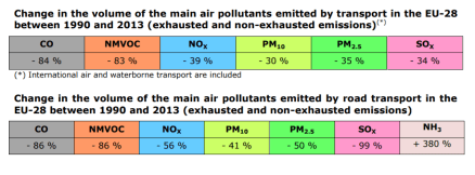 Change in the volume of the main air pollutants emitted by transport in the EU-28 between 1990 and 2013 (exhausted and non-exhausted emissions). Change in the volume of the main air pollutants emitted by road transport in the EU-28 between 1990 and 2013 (exhausted and non-exhausted emissions).