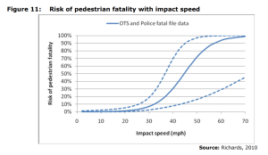 Figure 11: Risk of pedestrian fatality with impact speed
