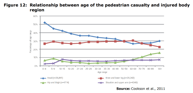 Figure 12: Relationship between age of the pedestrian casualty and injured body region