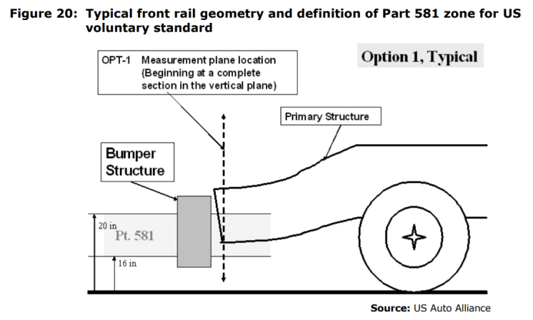 Figure 20: Typical front rail geometry and definition of Part 581 zone for US voluntary standard