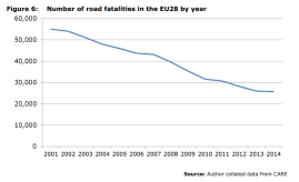 Figure 6: Number of road fatalities in the EU28 by year