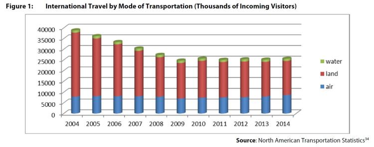 Figure 1: International Travel by Mode of Transportation (Thousands of Incoming Visitors)
