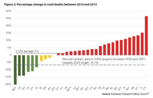Figure 2: Percentage change in road deaths between 2014 and 2015