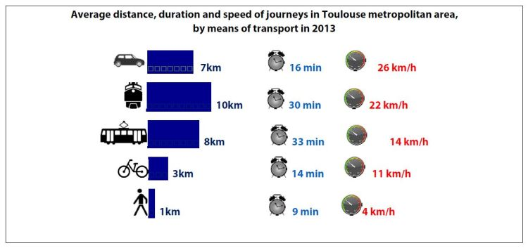 Average distance, duration and speed of journeys in Toulouse metropolitan area, by means of transport in 2013