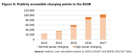 Figure 5: Publicly accessible charging points in the EU28