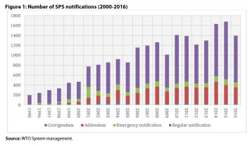 Figure 1: Number of SPS notifications (2000-2016)