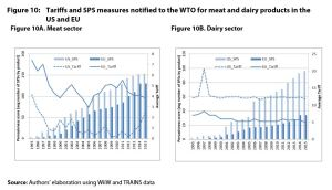Figure 10: Tariffs and SPS measures notified to the WTO for meat and dairy products in the US and EU