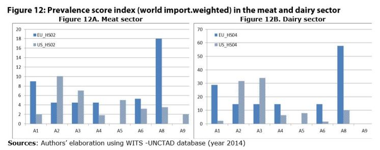 Figure 12: Prevalence score index (world import.weighted) in the meat and dairy sector