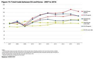 Figure 15: Total trade between EU and Korea - 2007 to 2016