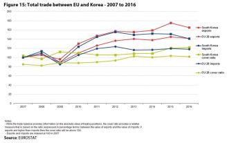 Figure 15: Total trade between EU and Korea - 2007 to 2016