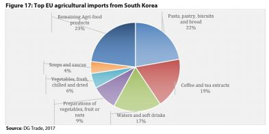 Figure 17: Top EU agricultural imports from South Korea