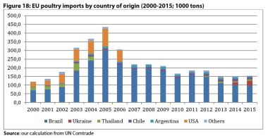 Figure 18: EU poultry imports by country of origin (2000-2015; 1000 tons)