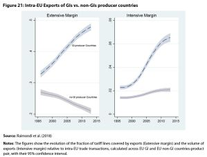 Figure 21: Intra-EU Exports of GIs vs. non-GIs producer countries