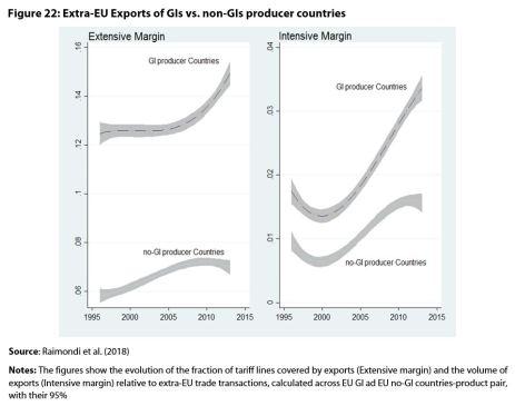Figure 22: Extra-EU Exports of GIs vs. non-GIs producer countries