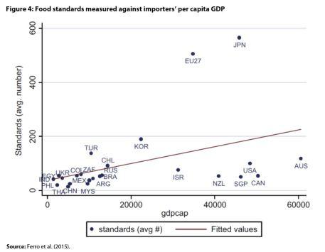 Figure 4: Food standards measured against importers' per capita GDP