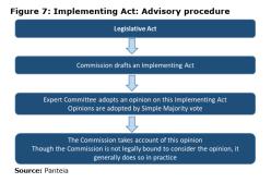 Figure 7: Implementing Act: Advisory procedure