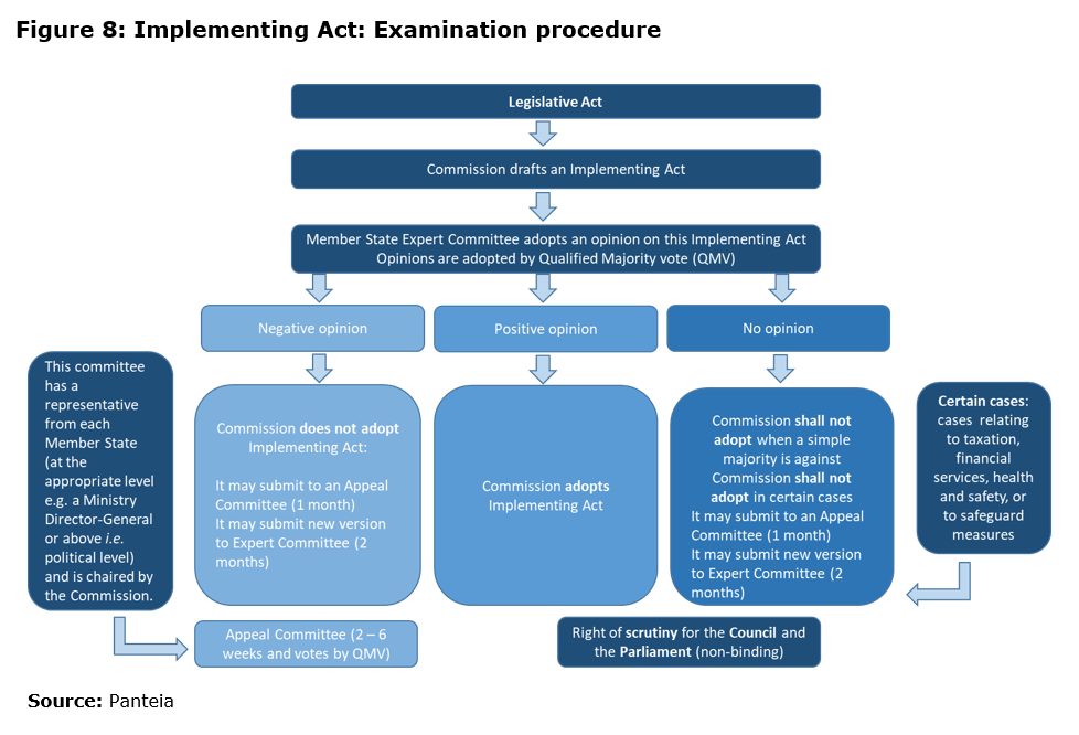 Figure 8: Implementing Act: Examination procedure