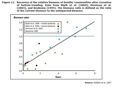 Figure 11: Recovery of the relative biomass of benthic communities after cessation of bottom-trawling. Data from Blyth et al. (2004), Hermsen et al. (2003), and Beukema (1995). The biomass ratio is defined as the ratio of the current biomass to the unimpacted biomass.