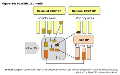 Figure 10: Possible ITI model