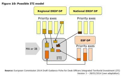 Figure 10: Possible ITI model
