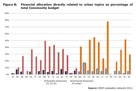 Figure 8: Financial allocation directly related to urban topics as percentage of total Community budget