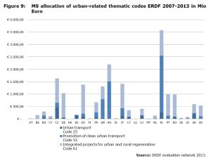 Figure 9: MS allocation of urban-related thematic codes ERDF 2007-2013 in Mio Euro
