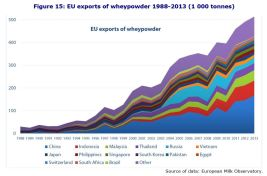 Figure 15: EU exports of wheypowder 1988-2013 (1 000 tonnes)