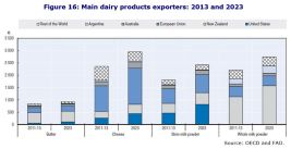 Figure 16: Main dairy products exporters: 2013 and 2023
