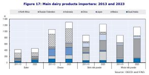 Figure 17: Main dairy products importers: 2013 and 2023