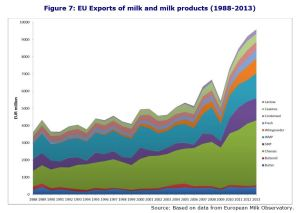 Figure 7: EU Exports of milk and milk products (1988-2013)