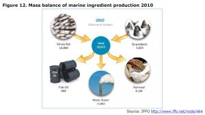 Figure 12. Mass balance of marine ingredient production 2010