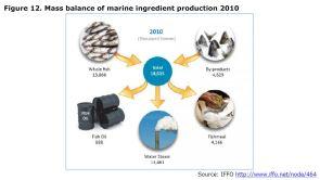 Figure 12. Mass balance of marine ingredient production 2010