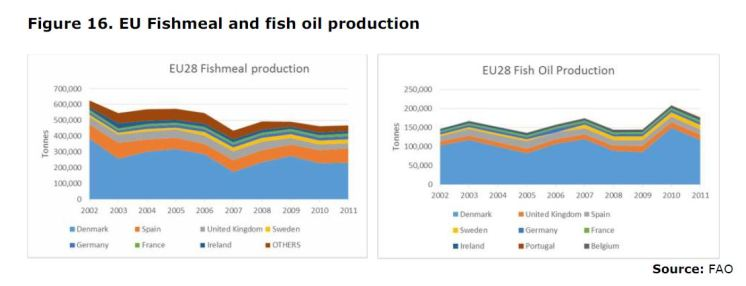 Figure 16. EU Fishmeal and fish oil production
